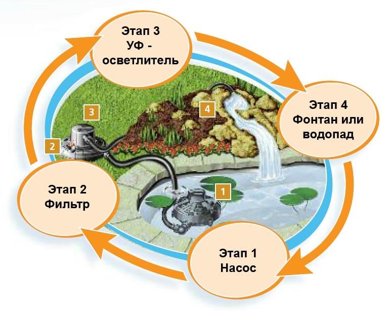 Схема работы оборудования для очистки пруда Hozelock